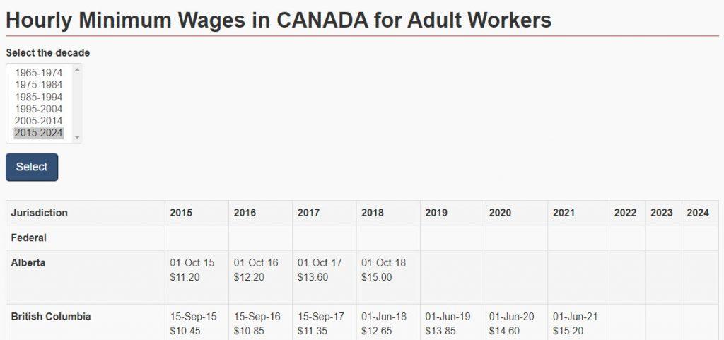 캐나다 최저임금 비교